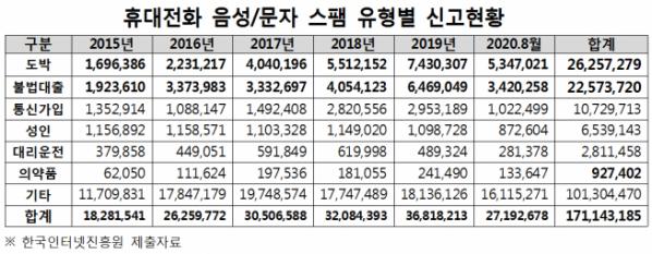 ▲휴대전화 스팸 유형별 신고현황 (김상희 의원실 제공)