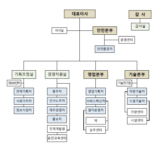 ▲조직개편 후 조직도. (SR)