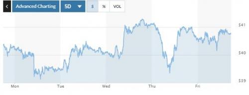 ▲미국 서부 텍사스산 중질유(WTI) 최근 5거래일간 가격 추이. 16일(현지시간) 종가 배럴당 40.88달러