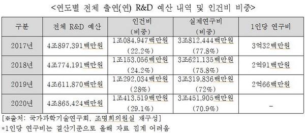 ▲연도별 전체 출연연 R&D 예산 내역 및 인건비 비중. (사진제공=조명희 의원실)