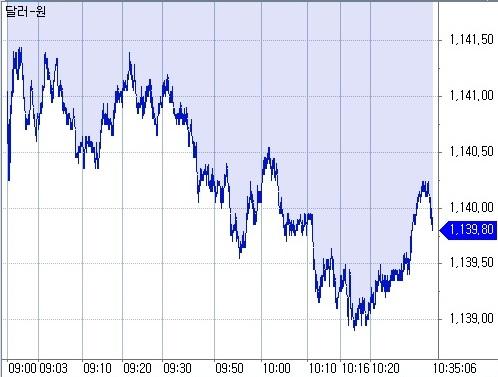▲20일 오전 10시35분 현재 원달러 환율 흐름 (체크)