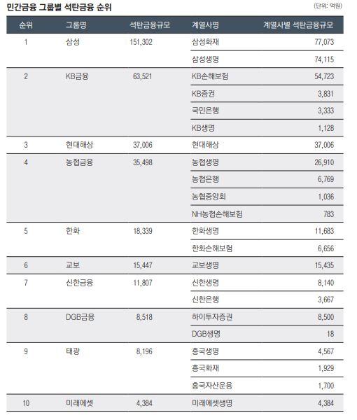 ▲민간금융 그룹별 석탄금융 순위. (2020 한국 석탄금융 백서)