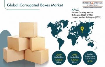 ▲글로벌 골판지 상자 시장. 급속도로 성장하고 있는  아시아 태평양(Asia-Pacific) 시장. 시장 규모 2019년 1809억 달러에서 2030년 2846억 달러로 연평균 4.3% 성장. 출처 : 골판지 상자 시장 조사 보고서(Corrugated Boxes Market Research Report)