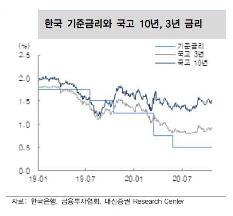 ▲한국은행 기준금리와 국고 등 추이 자료=대신증권