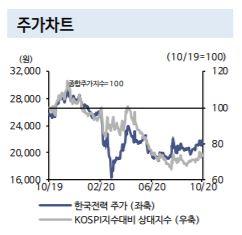 ▲한국전력 주가 추이 (신한금융투자)