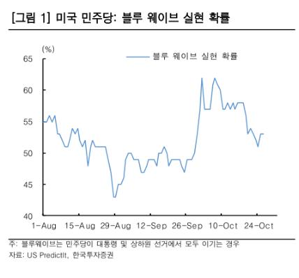 ▲자료제공=한국투자증권