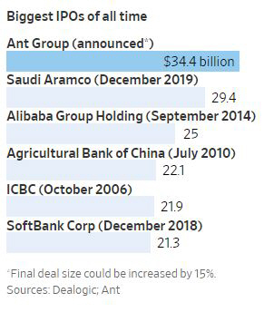 ▲세계 주요 대형 IPO. 단위 10억 달러. 위에서부터 앤트그룹·사우디 아람코·알리바바·중국농업은행·중국공상은행·소프트뱅크코프. 출처 월스트리트저널(WJS)