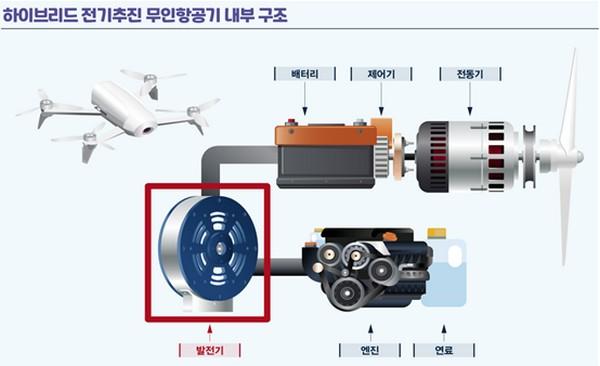 ▲하이브리드 전기추진 무인항공기 내부 구조. (사진제공=한국전기연구원)