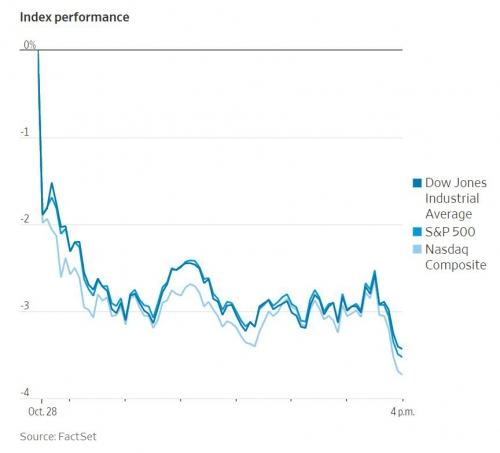 ▲미국 주요 증시 변동율 추이. 출처 WSJ