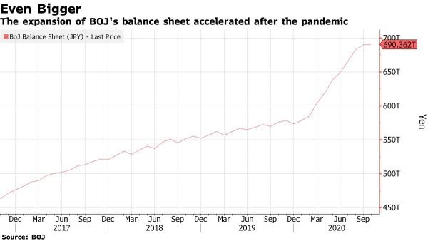 ▲일본은행 자산 규모 추이. 단위 조 엔. 출처 블룸버그