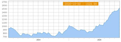 ▲상하이컨테이너운임지수 최근 추이.  (출처=상하이해운거래소 홈페이지)