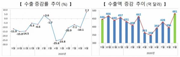 ▲수출 증감률 추이 및 수출액 증감 추이 (자료제공=산업통상자원부)