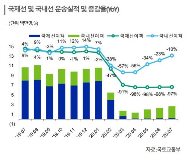 ▲국제선 및 국내선 운송실적 및 전년 대비 증감율. (출처=한국신용평가)