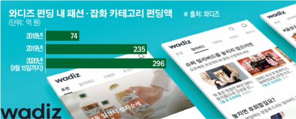 '패션 프로슈머' 저격한 新유통공식…패션업계, '크라우드 펀딩' 인기