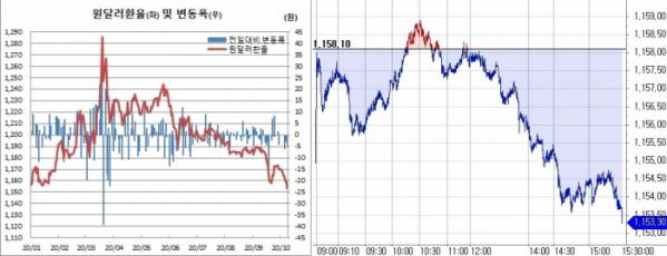 ▲오늘쪽은 8일 원달러 환율 장중 흐름 (한국은행, 체크)