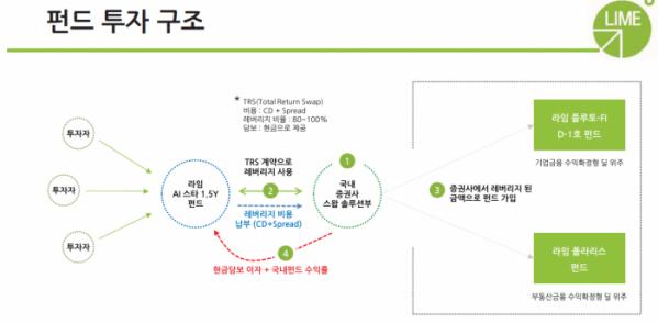 ▲KB증권이 판매한 '라임AI스타' 펀드의 투자 구조 설명서