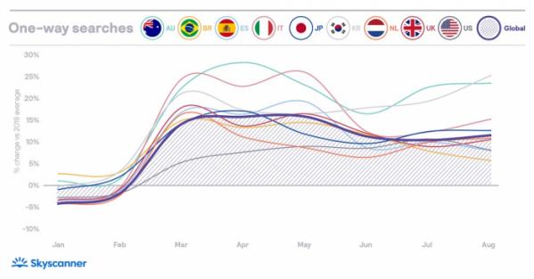 ▲전년대비 편도행 항공권 검색량 증가율을 나타내는 그래프. (사진제공=스카이스캐너)