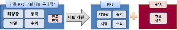 ▲수소 발전 의무화 제도(HPS) 기본 방향 (사진제공=산업통상자원부)