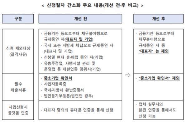 ▲'비대면 서비스 바우처 사업' 변경된 신청 요건. (자료제공=중기부)
