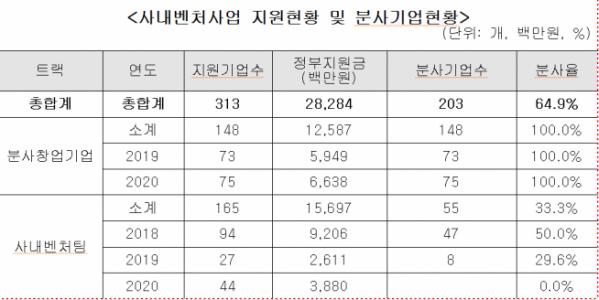 ▲창업진흥원 사내벤처 및 분사창업기업 지원현황. (사진제공=이철규 의원실)