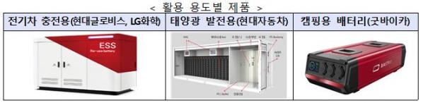 ▲전기차 사용후 배터리 활용 용도별 제품 (자료제공=산업통상자원부)