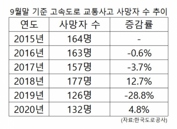 ▲9월말 기준 고속도로 교통사고 사망자 수 추이. (한국도로공사)
