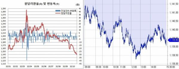 ▲오른쪽은 20일 원달러 환율 장중 흐름 (한국은행, 체크)