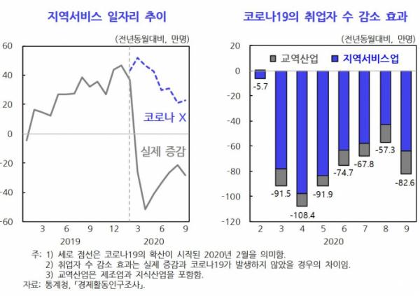 ▲KDI, 코로나19로 인한 고용충격의 양상과 정책적 시사점 보고서에서 발췌. (KDI)