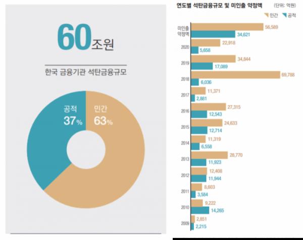 ▲한국사회책임투자포럼, 더불어민주당 양이원영 의원 그리고 국제환경단체 그린피스가 '한국 금융기관의 석탄투자 현황'에 대해 공동 조사한 결과, 2009~2020년 6월 사이 한국의 162개 금융기관이 국내외 석탄발전 사업에 투자한 금액은 모두 60조 원에 이르는 것으로 나타났다.  (2020 한국 석탄금융 백서)