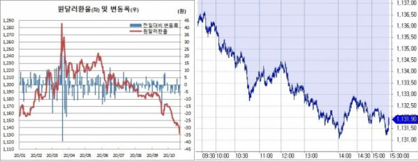 ▲오른쪽은 21일 원달러 환율 흐름. (한국은행, 체크)