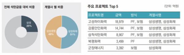 ▲삼성그룹 석탄금융규모 현황.  (2020 한국 석탄금융 백서)