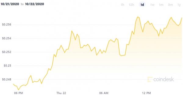 ▲21~22일 리플(XRP) 가격 변동 추이. 출처 코인데스크