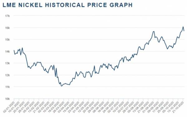 ▲올해 1월 이후 니켈 가격 추이 (출처=LME 홈페이지)