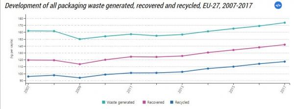 ▲유럽연합(EU) 27개 회원국의 포장재 폐기물 배출량 추이. 단위 1인당 kg. 하늘색:폐기물(2017년 173.8kg)/분홍색:회수(141.9kg)/파란색:재활용(117.3kg). 출처 유로스타트