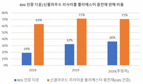 """""""수지 뽀글이, 전지현 다운""""... '페트병 패션'의 비밀(?), GRS 인증에 쏠리는 눈"""