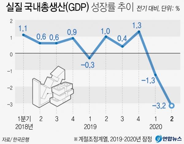 ▲그래픽=연합뉴스