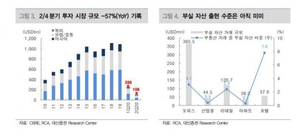 ▲2분기 상업용 부동산 투자시장 규모  자료=대신증권