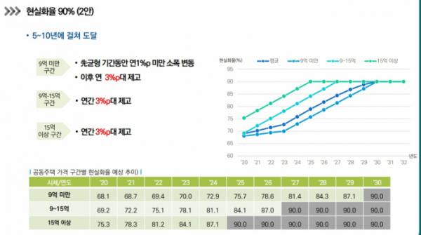 ▲국토연구원의 공동주택 공시가격 현실화율 90% 도달안 (제공=국토교통부)