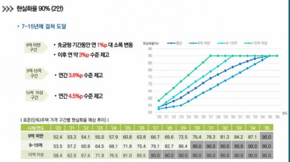 ▲국토연구원의 단독주택 공시가격 현실화율 90% 도달안 (제공=국토교통부)