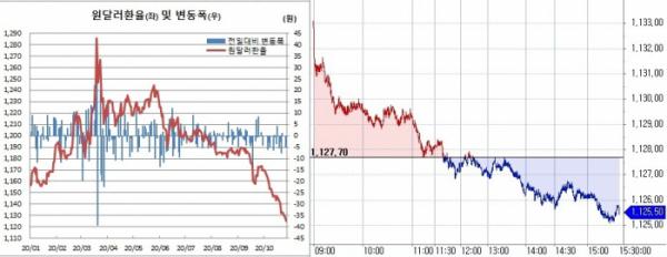 ▲오른쪽은 27일 원달러 환율 장중 흐름 (한국은행, 체크)