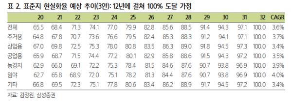 (자료=삼성증권)