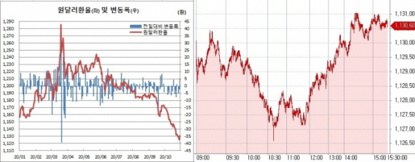 ▲오른쪽은 28일 원달러 환율 장중 흐름 (한국은행, 체크)