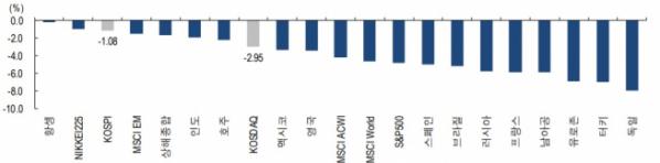 ▲이번 주 글로벌 주식시장 수익률(지난 주 수요일 종가 대비 이번 주 수요일 종가, 자료제공=NH투자증권)