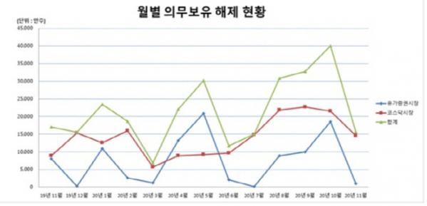 ▲최근 1년간 월별 의무보유해제 현황. (자료제공=예탁결제원)