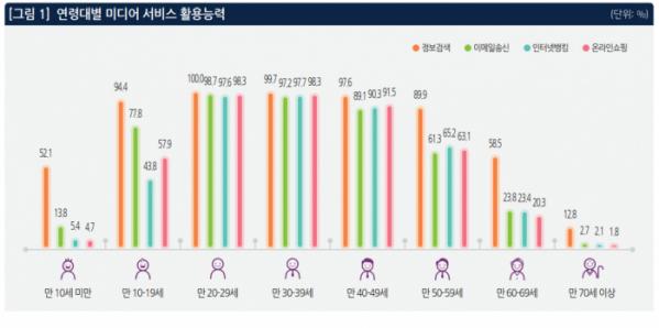 (정보통신연구원  '스마트기기 보유와 디지털미디어 서비스 이용' 보고서)