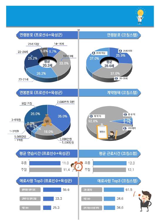 (사진=한국콘텐츠진흥원 'e스포츠 실태조사(2019)' 발췌)