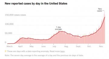 ▲미국 내 일일 신규 신종 코로나바이러스 감염증(코로나19) 발병 추이. 7일 평균. 출처 뉴욕타임스(NYT)