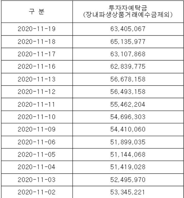 ▲11월 투자자예탁금 추이(자료제공=금융투자협회)