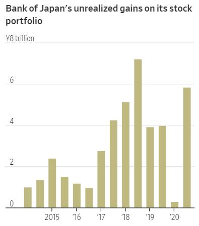 ▲일본 중앙은행의 미실현 주식포트폴리오 이익. 단위 조 엔. 출처 월스트리트저널