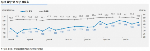 ▲CJ대한통운 택배 물량 및 시장점유율 (출처=CJ대한통운)